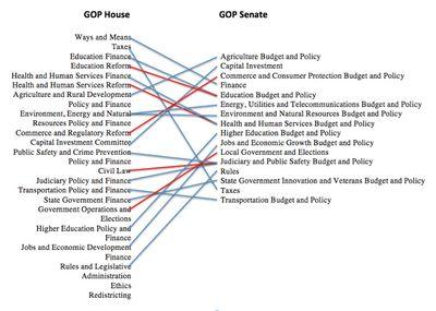 GOP Committees